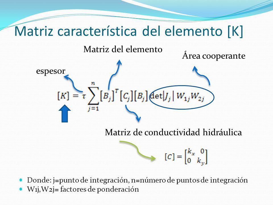 Matriz característica del elemento [K]